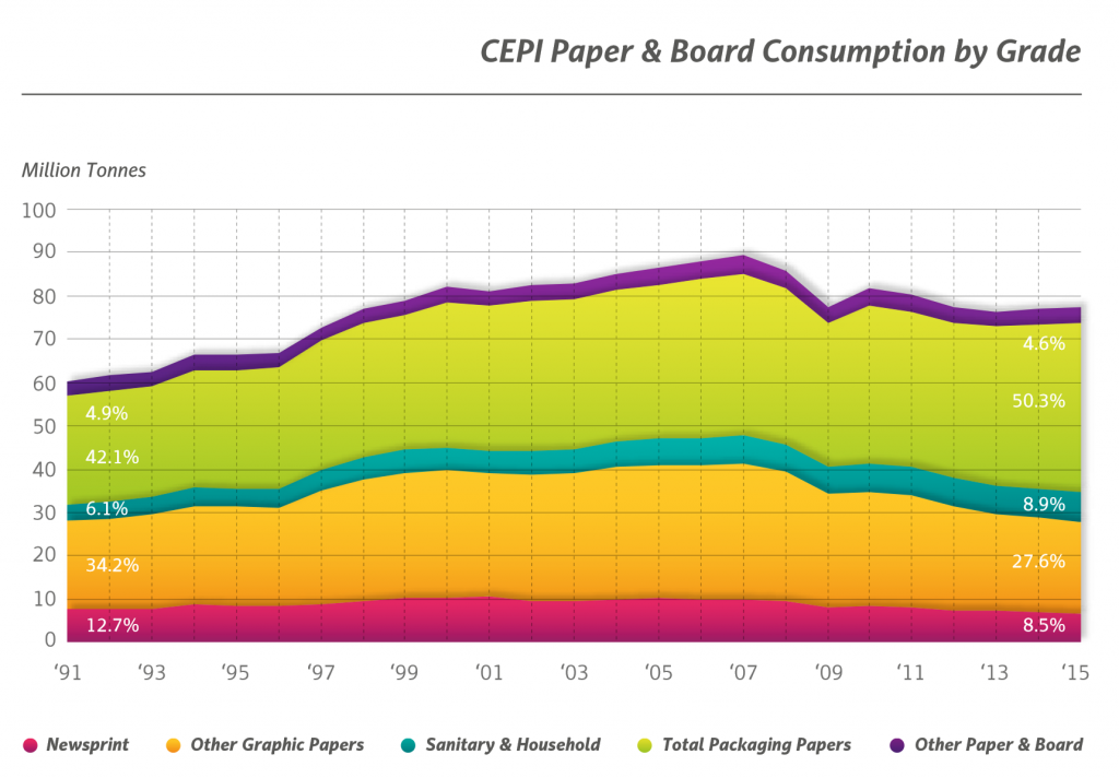 Statistics of paper and board consumption by CEPI