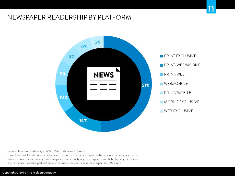 print media versus electronic media