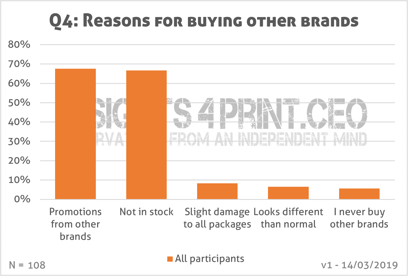 Reasons for buying another brand