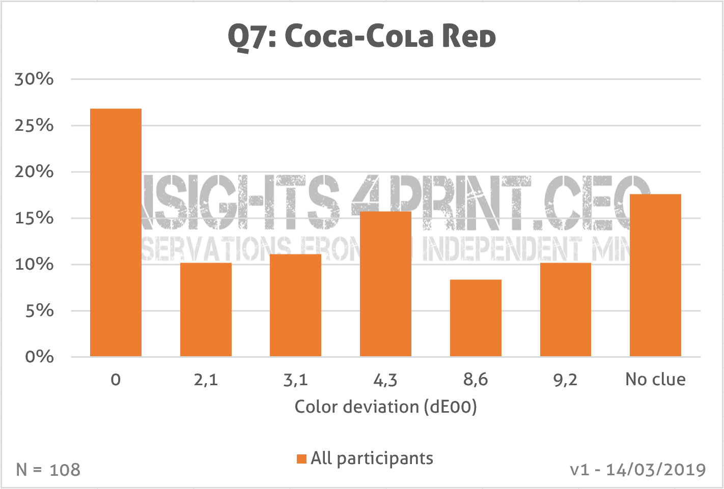 Graph: which color is the right Coca-Cola red?