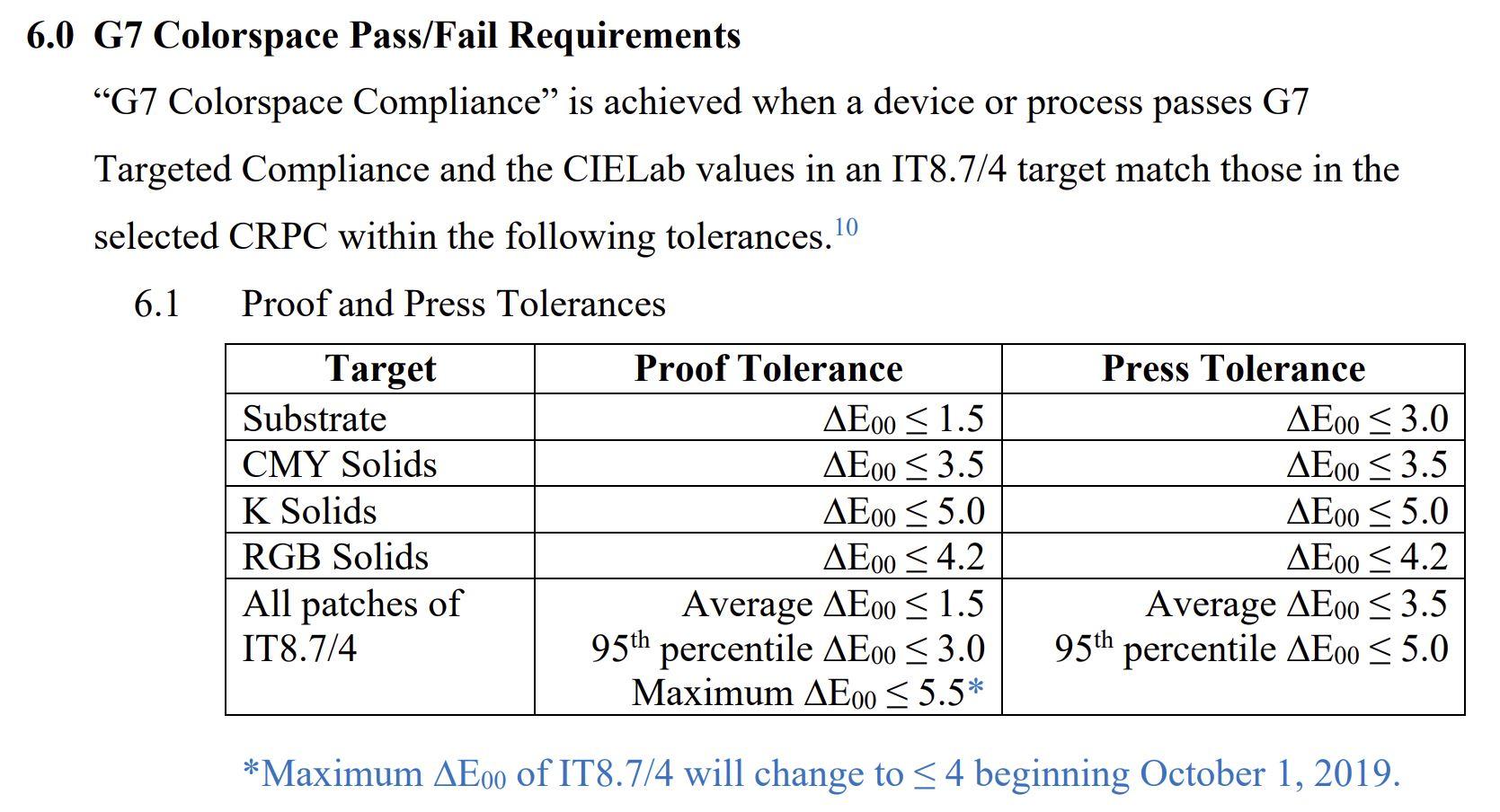 G7 tolerances