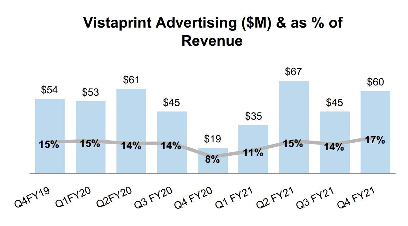 Advertising as % of revenue